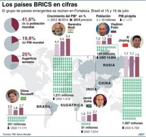Brics y Banco